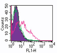Flow Cytometry - CD14 antibody [RPA-M1] (FITC) (ab86896)