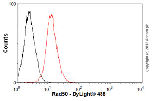 Flow Cytometry - Anti-Rad50 antibody [20B5] (ab87918)