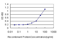 ELISA - CCK4 antibody (ab88077)