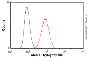 Flow Cytometry-Anti-CD276 antibody [MM0104-20J12](ab89133)