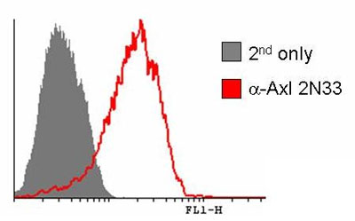 Flow Cytometry - Axl antibody [MM0098-2N33] (ab89224)