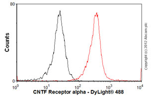 Flow Cytometry - Anti-CNTF Receptor alpha antibody [MM0190-10L29] (ab89333)