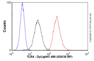 Flow Cytometry - Anti-TLR4 antibody (ab89455)