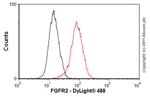 Flow Cytometry-Anti-FGFR2 antibody [MM0278-6L19](ab89476)