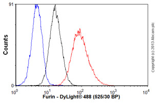 Flow Cytometry - Anti-Furin antibody [MM0298-4G31] (ab89558)