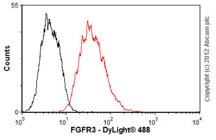 Flow Cytometry - Anti-FGFR3 antibody [MM0279-6G11] (ab89660)