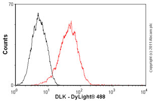 Flow Cytometry-DLK antibody [MM0514-9D8](ab89908)