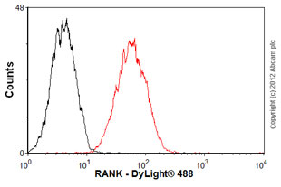 Flow Cytometry - Anti-RANK antibody [MM0521-7G22] (ab89912)