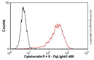 Flow Cytometry - Cytokeratin 5 + 8 antibody [RCK102] (ab9005)