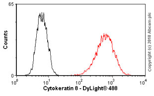 Flow Cytometry - Cytokeratin 8 antibody [M20] (ab9023)