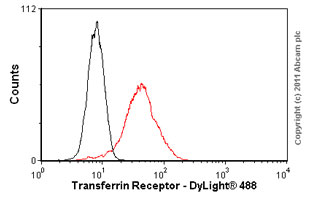 Flow Cytometry - Transferrin Receptor antibody [MEM-75] (ab9179)