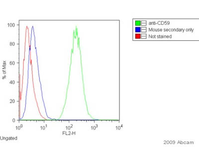 Flow Cytometry - CD59 antibody [MEM-43] (ab9182)