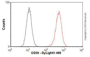 Flow Cytometry-Anti-CD59 antibody [MEM-43/5](ab9183)
