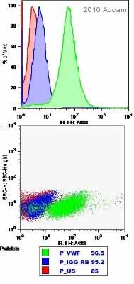 Flow Cytometry - Von Willebrand Factor antibody (ab9378)