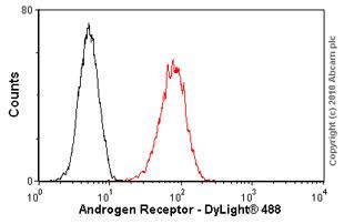 Flow Cytometry-Androgen Receptor antibody [AR 441](ab9474)