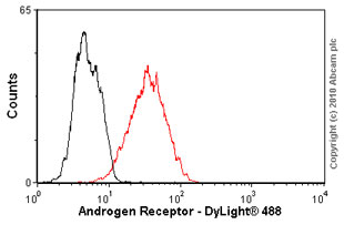Flow Cytometry - Androgen Receptor antibody [AR 441] (ab9474)