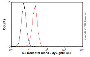 Flow Cytometry-Anti-IL2 Receptor alpha antibody [IL2R.1](ab9496)