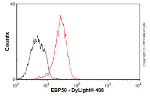 Flow Cytometry-Anti-EBP50 antibody [EBP-10](ab9526)