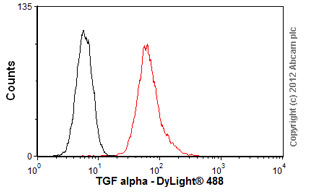 Flow Cytometry-Anti-TGF alpha antibody [P/T1](ab9578)