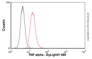 Flow Cytometry - Anti-TNF alpha antibody [P/T2] (ab9579)