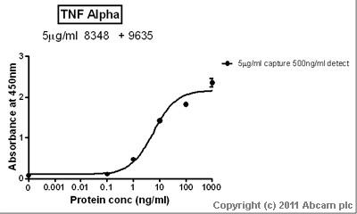 Sandwich ELISA - TNF alpha antibody (ab9635)