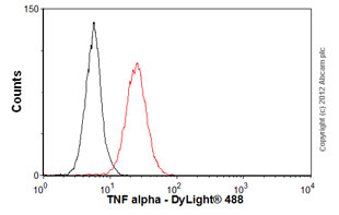 Flow Cytometry - Anti-TNF alpha antibody [NF-7] (ab9809)