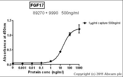 Sandwich ELISA - FGF17 protein (ab9991)