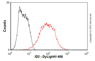 Flow Cytometry - Anti-ID2 antibody [10C3] (ab90055)