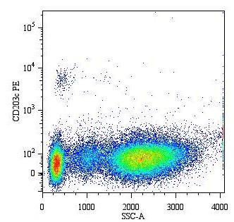 Flow Cytometry - ENPP3 antibody [NP4D6] (Phycoerythrin) (ab90751)