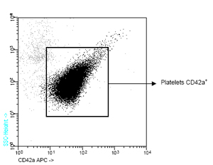 Flow Cytometry - CD42a antibody [GR-P] (Allophycocyanin) (ab90949)