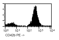 Flow Cytometry - CD42b antibody [HIP1] (Phycoerythrin) (ab90951)