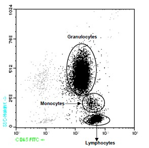 Flow Cytometry - CD45 antibody [D3/9] (Phycoerythrin) (ab90960)