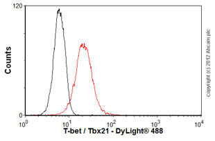 Flow Cytometry-Anti-T-bet / Tbx21 antibody [4B10](ab91109)