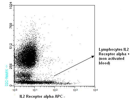 Flow Cytometry - IL2 Receptor alpha antibody [TP1/6] (Allophycocyanin) (ab91164)