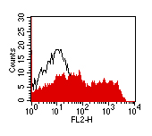 Flow Cytometry - ErbB 3 antibody [DY-7G2] (ab91218)