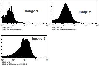 Flow Cytometry - CD63 antibody [TEA3/18] (Allophycocyanin) (ab91220)