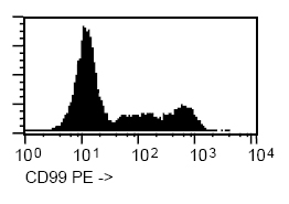 Flow Cytometry - CD99 antibody [HI156] (Phycoerythrin) (ab91298)