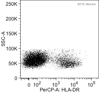 Flow Cytometry - Anti-HLA DR antibody [GRB-1] (PerCP) (ab91333)