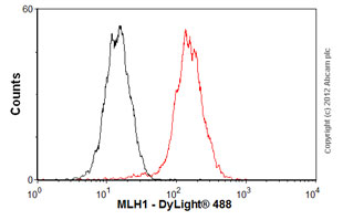 Flow Cytometry-Anti-MLH1 antibody [EPR3894](ab92312)