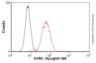 Flow Cytometry-Anti-CCR6 antibody [MM0066-3L1](ab93086)