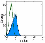 Flow Cytometry - Anti-Bcl-2 [10C4] antibody (FITC) (ab93502)