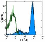 Flow Cytometry - Ly76 antibody [TER-119] (Allophycocyanin/Cy5.5 ® ) (ab93584)