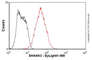Flow Cytometry - Anti-SHANK3 antibody [S69-46] (ab93607)