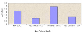 Indirect ELISA - Polyethylene glycol antibody [Not given] (ab94764)