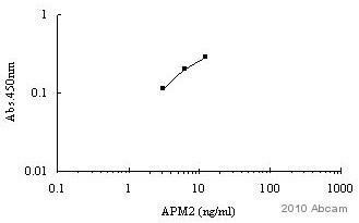 Indirect ELISA - APM2 peptide (ab95393)