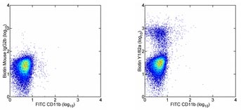 Flow Cytometry - CD68 antibody [Y1/82A] (Biotin) (ab95564)