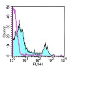 Flow Cytometry - CD8 alpha antibody [53-6.7] (PE/Cy5®) (ab95588)