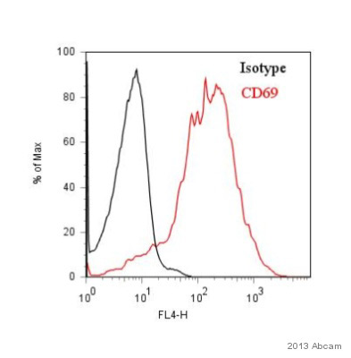 Flow Cytometry - Anti-CD69 antibody [FN50] (Allophycocyanin) (ab95609)