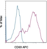 Flow Cytometry - CD69 antibody [H1.2F3] (Allophycocyanin) (ab95611)