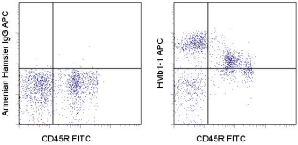 Flow Cytometry - Integrin beta 1 antibody [HMb1-1] (Allophycocyanin) (ab95621)